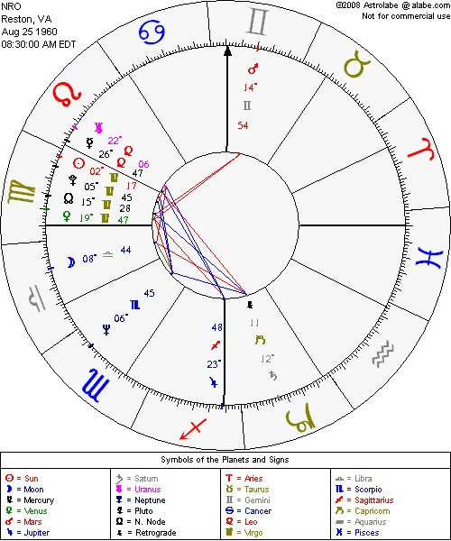Virgo Sun Libra Moon The Reconnoiter Hexagon Astrology Matthew